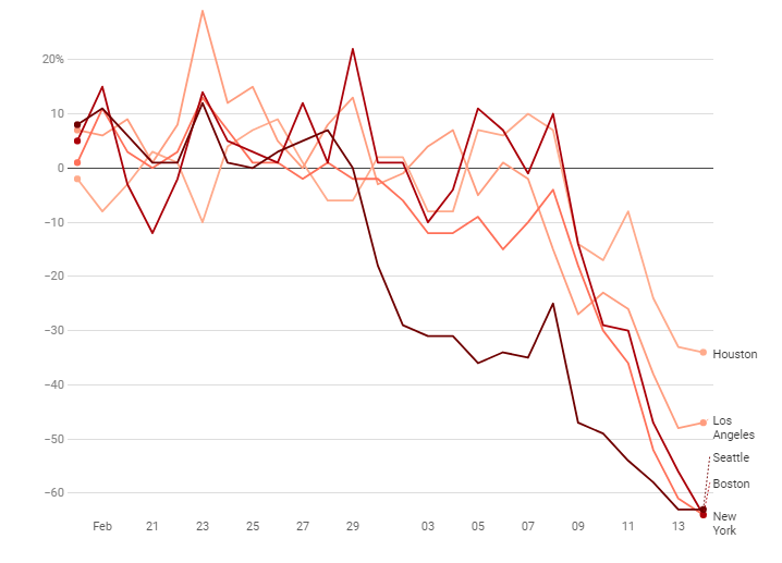 Restaurant occupancy during covid-19