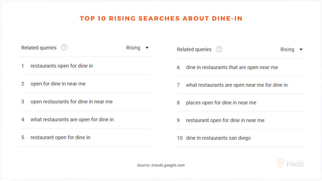 rising search about dine-in