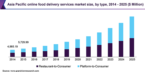 Food delivery market growth by 2025