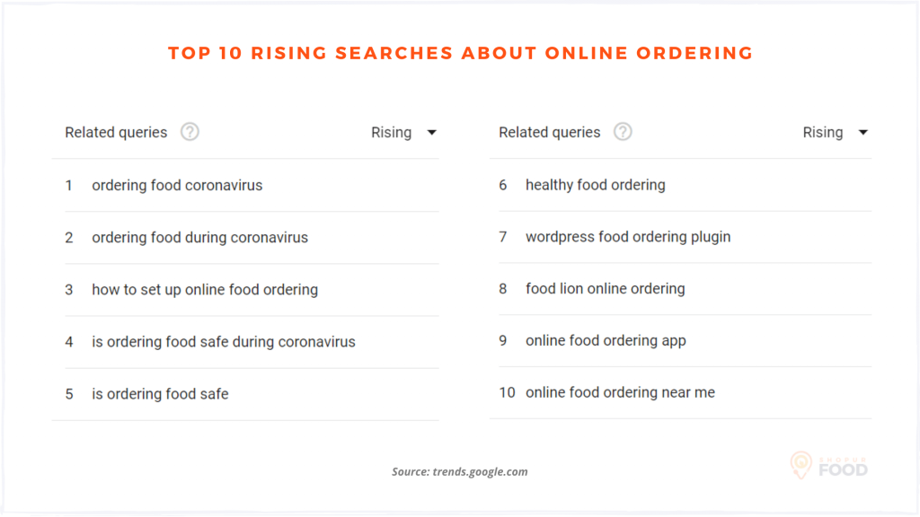 search terms related to online food ordering