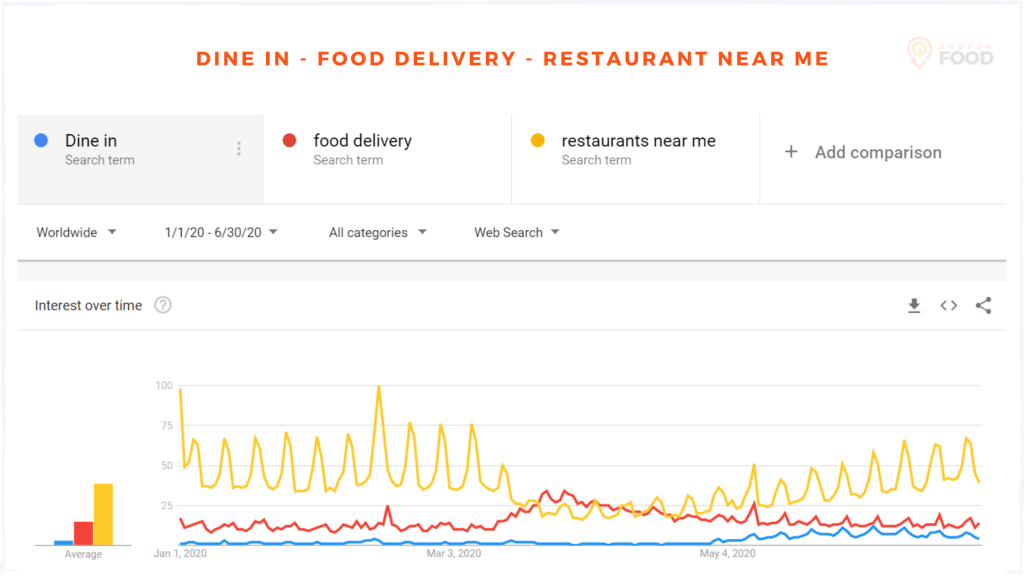 Search terms related to restaurant ordering