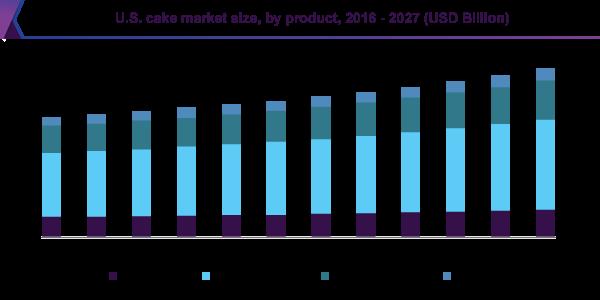 U.S. Cake market Analysis
