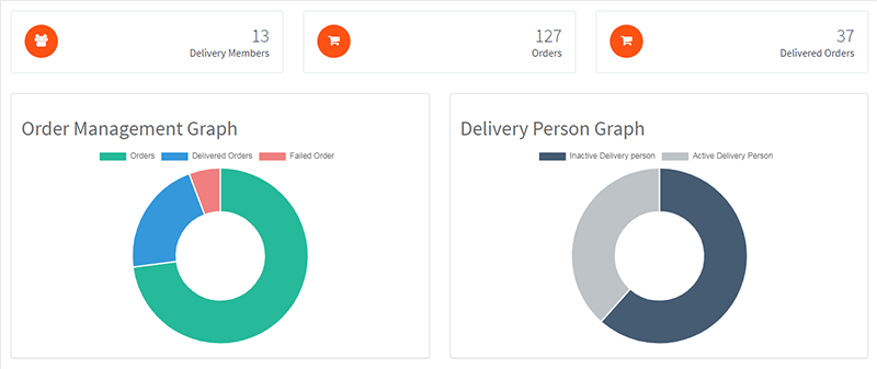 delivery manager panel